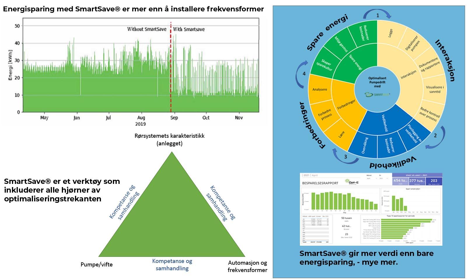 Smartsave-graf-trkant-figur-hjul-opt-e